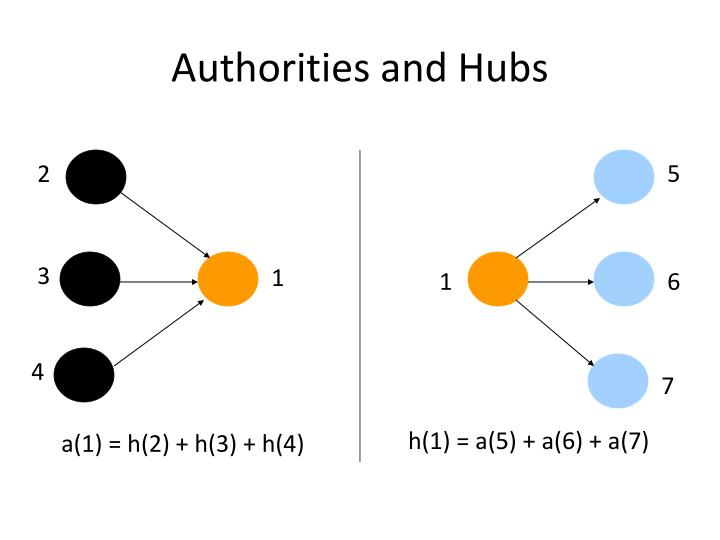 Authorities and Hubs
