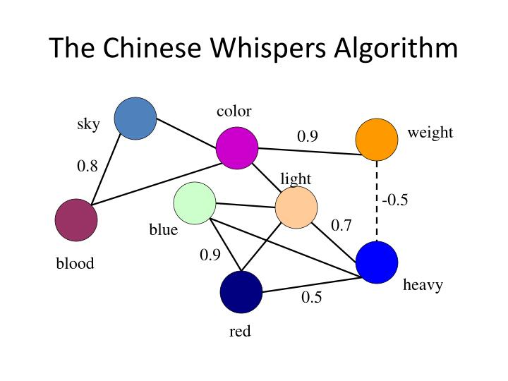 The Chinese Whispers Algorithm