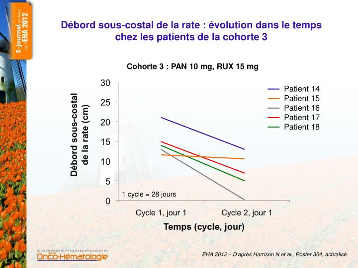 D bord sous costal de la rate volution dans le temps chez les patients de la cohorte 3