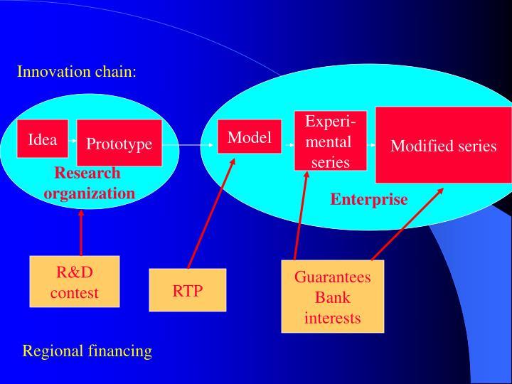 Innovation chain