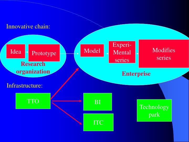 Innovative chain