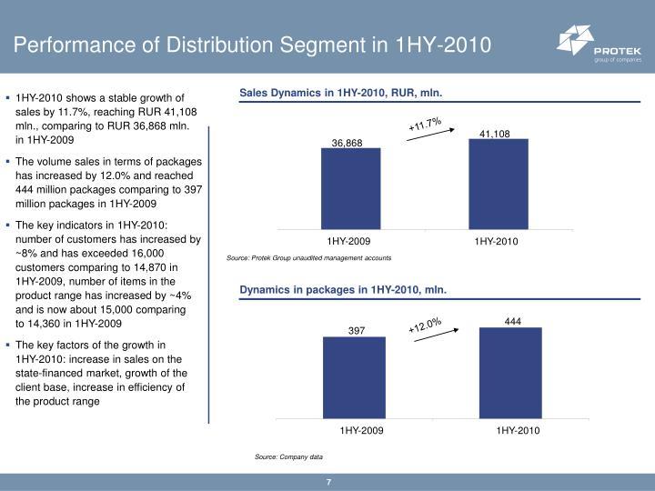 Performance of Distribution Segment in