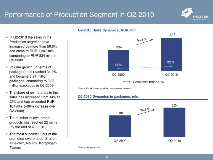 Performance of Production Segment in