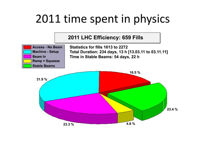 2011 time spent in physics