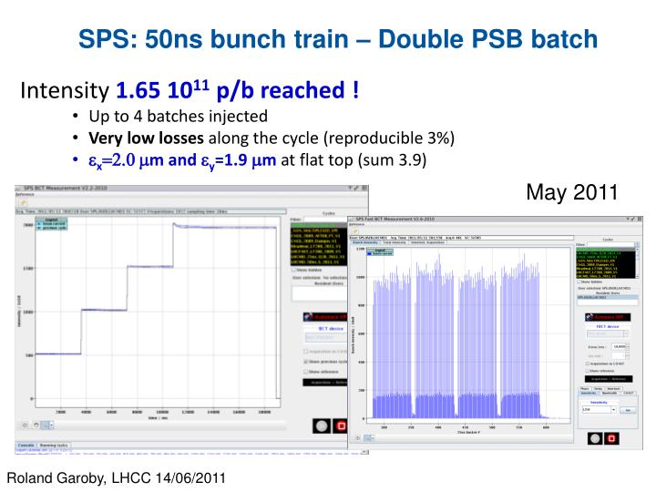 SPS: 50ns bunch train – Double PSB batch