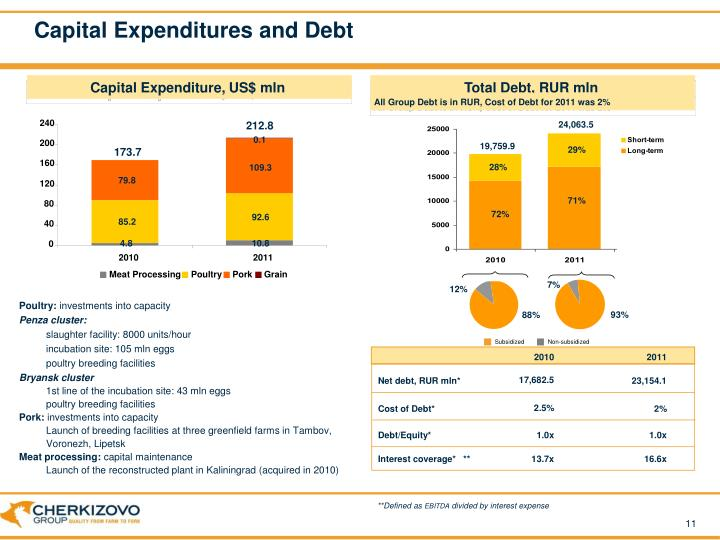 Capital Expenditures and Debt