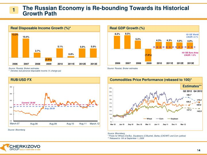 The Russian Economy is Re-bounding Towards its Historical Growth Path