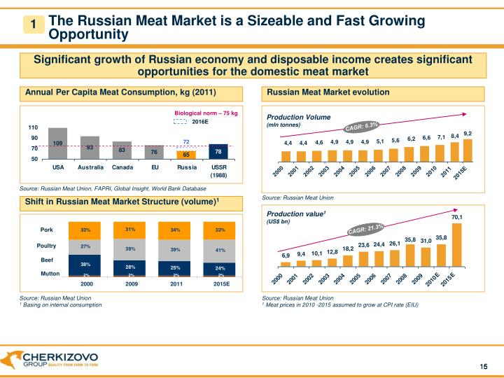 The Russian Meat Market is a Sizeable and Fast Growing Opportunity