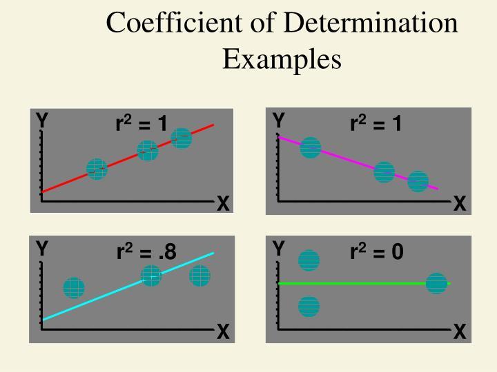 Coefficient of Determination Examples