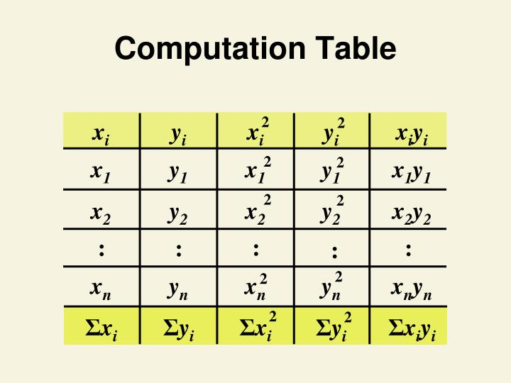 Computation Table