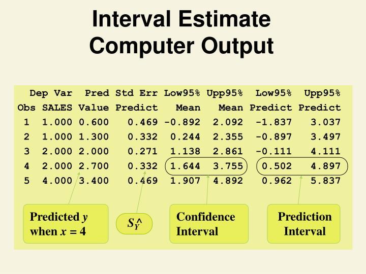 Dep Var  Pred Std Err Low95% Upp95%  Low95%  Upp95%