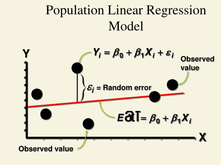 Population Linear Regression Model