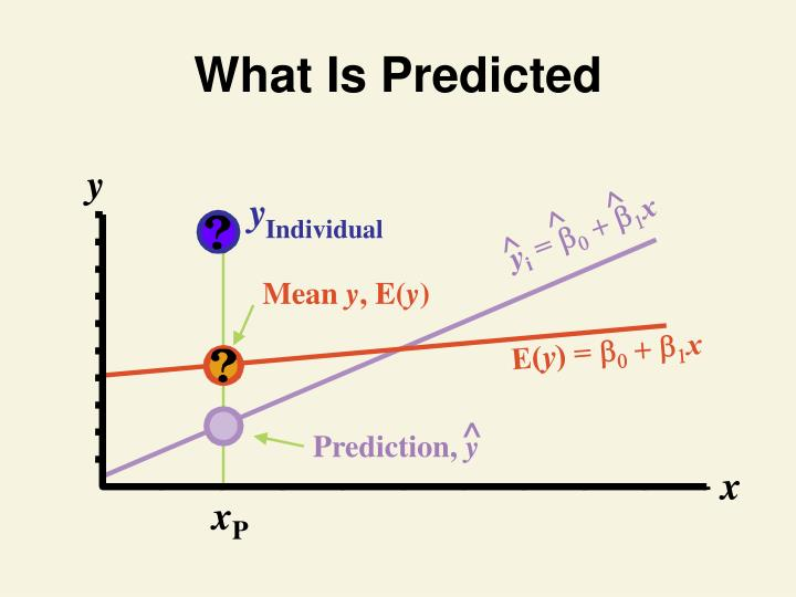 What Is Predicted