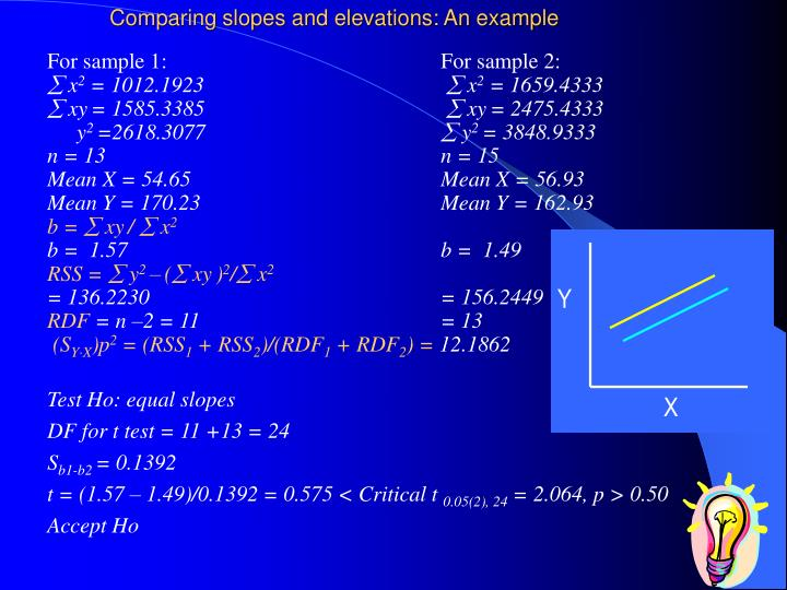 Comparing slopes and elevations: An example