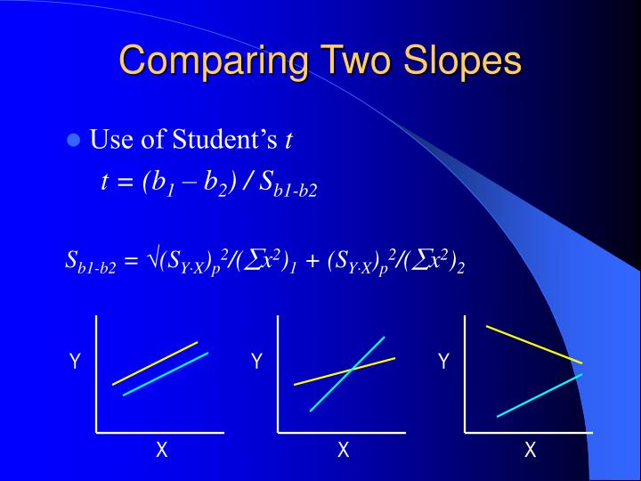 Comparing Two Slopes