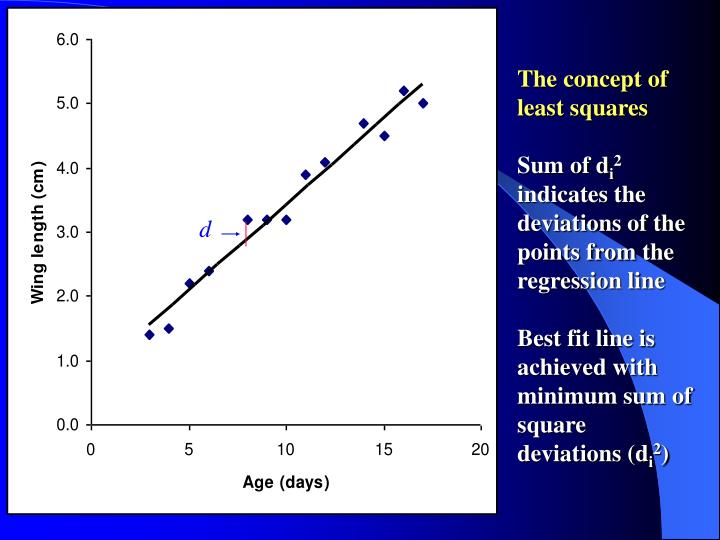 The concept of least squares