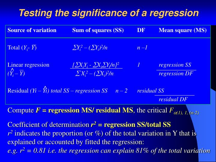 Testing the significance of a regression