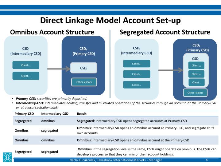 Direct Linkage Model