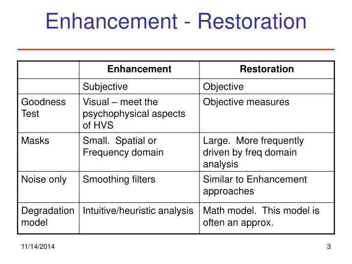 Enhancement - Restoration