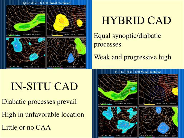HYBRID CAD