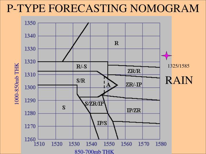 P-TYPE FORECASTING NOMOGRAM