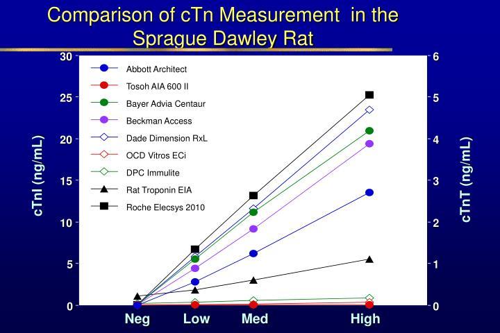 Comparison of cTn Measurement  in the  Sprague Dawley Rat