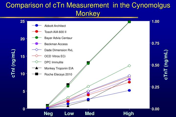 Comparison of cTn Measurement  in the Cynomolgus Monkey