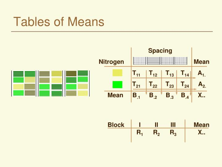 Tables of Means