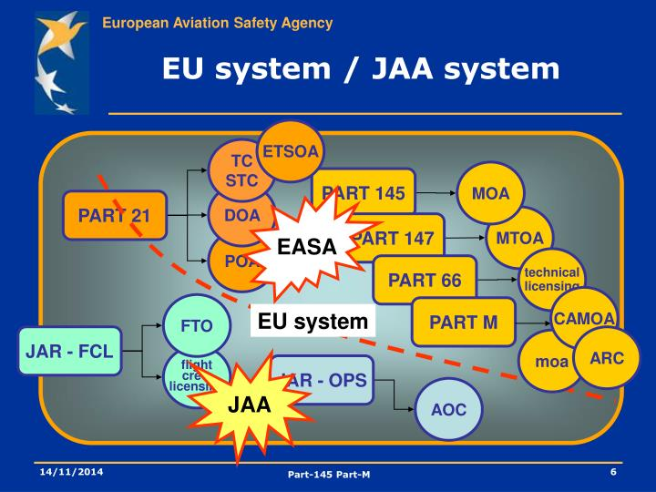 EU system / JAA system