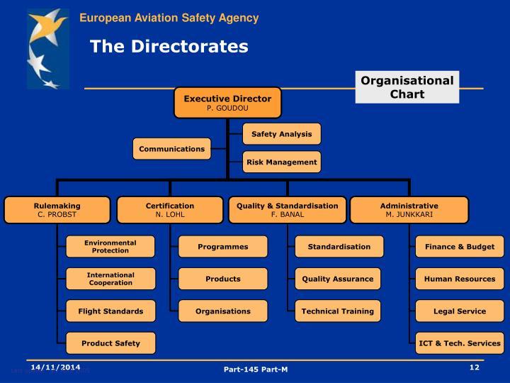 The Directorates
