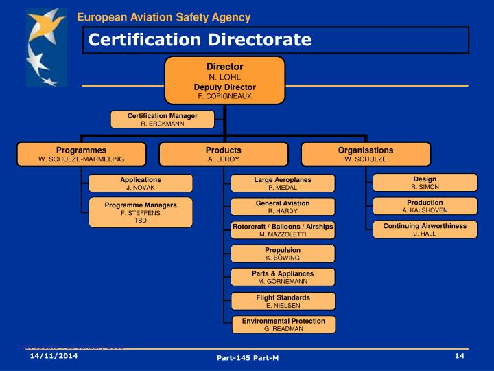 Certification Directorate
