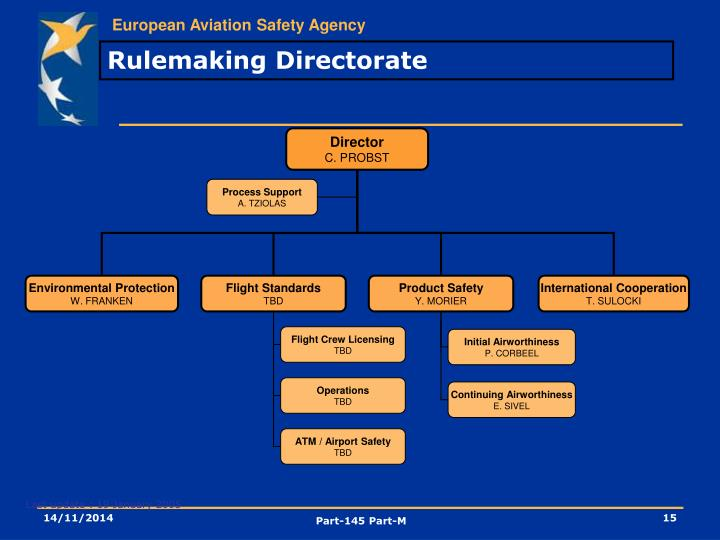 Rulemaking Directorate