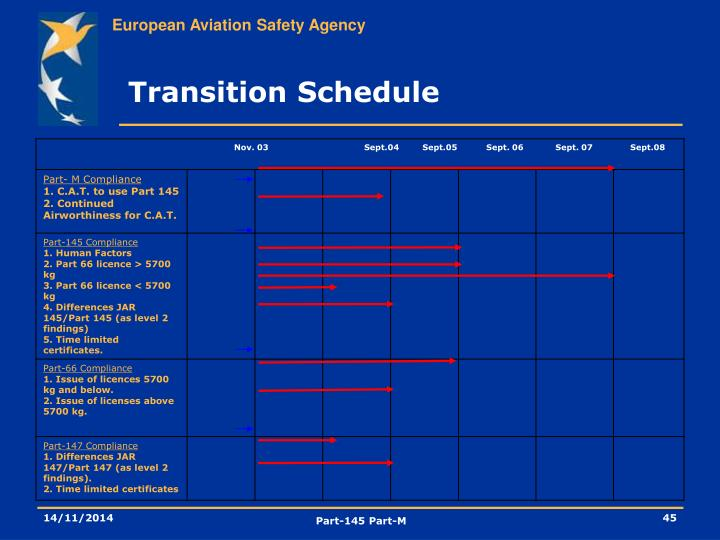 Transition Schedule