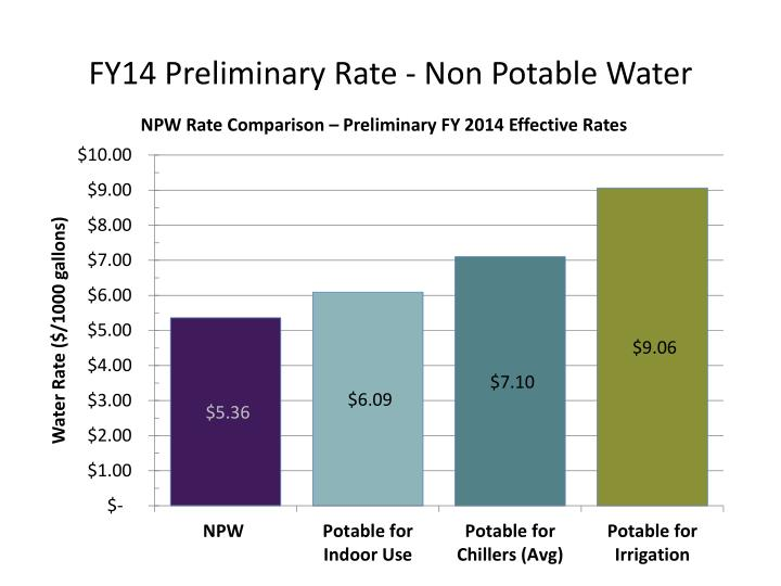 FY14 Preliminary Rate - Non Potable Water