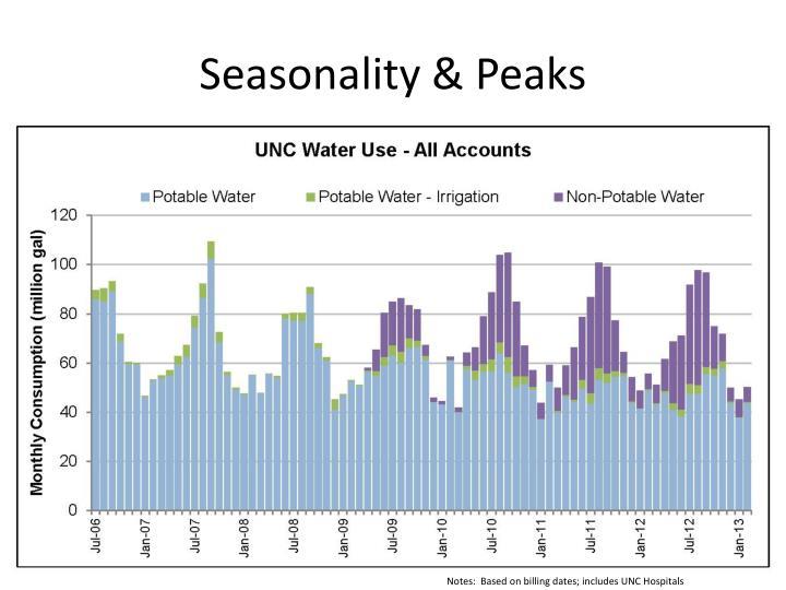 Seasonality & Peaks