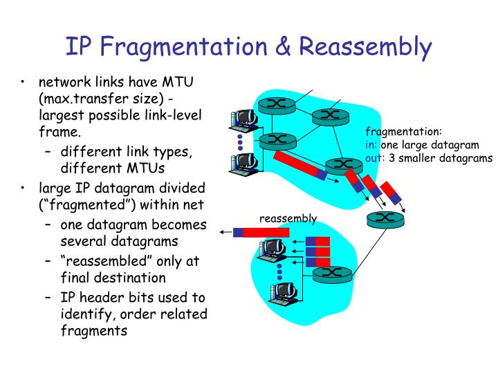 network links have MTU (max.transfer size) - largest possible link-level frame.