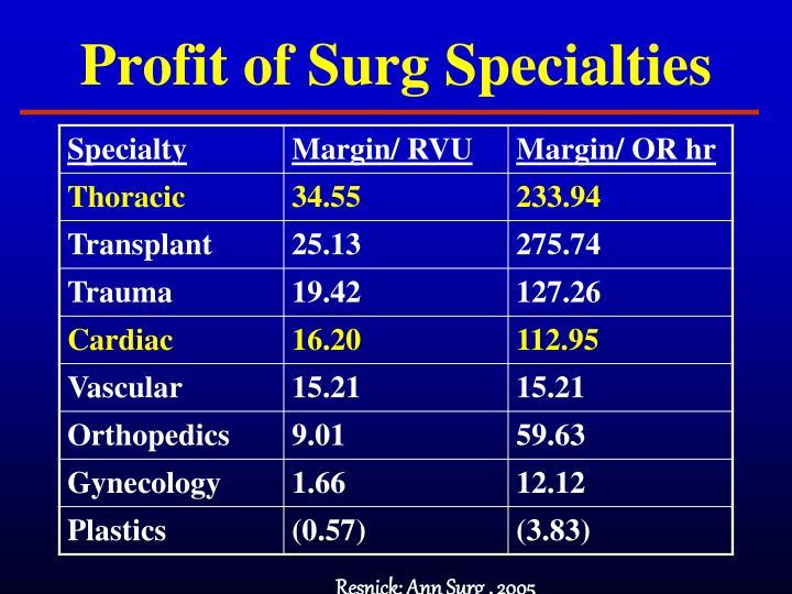 Profit of Surg Specialties