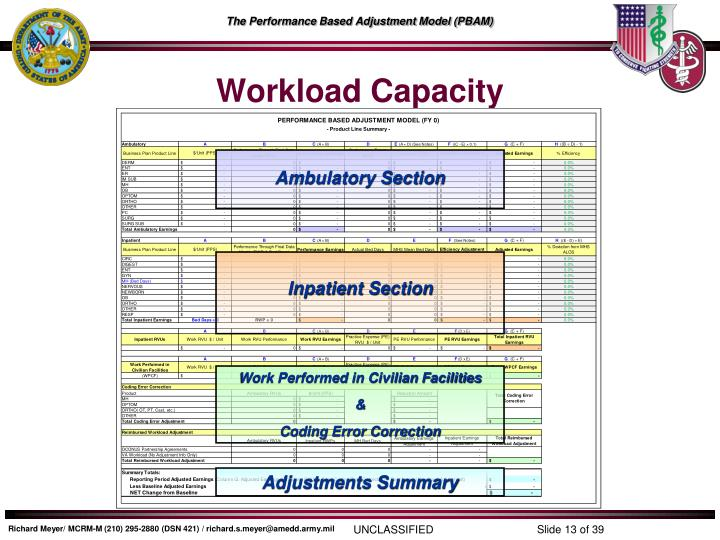 Workload Capacity