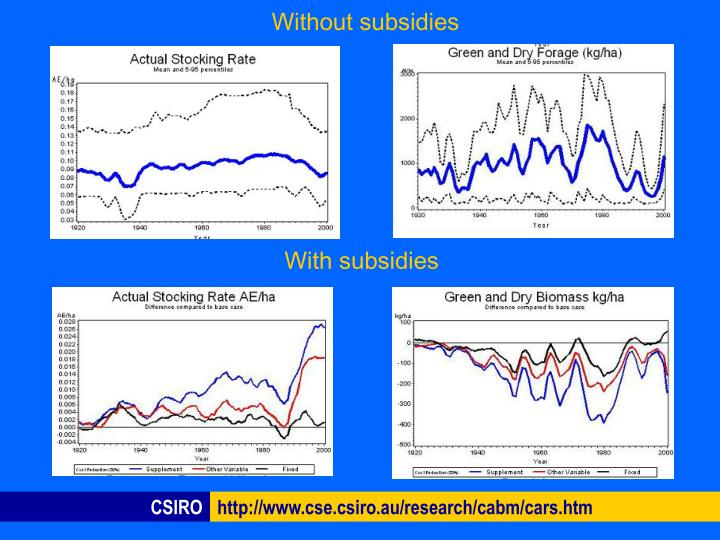 Without subsidies