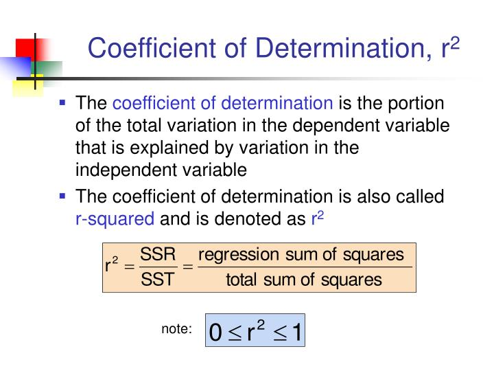 Coefficient of Determination, r