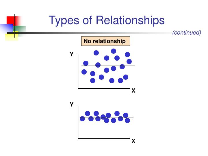 5 types of dating Outline of relationships relationships ( types of relationships dating – internet dating.