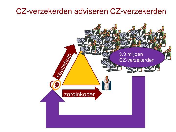 CZ-verzekerden adviseren CZ-verzekerden