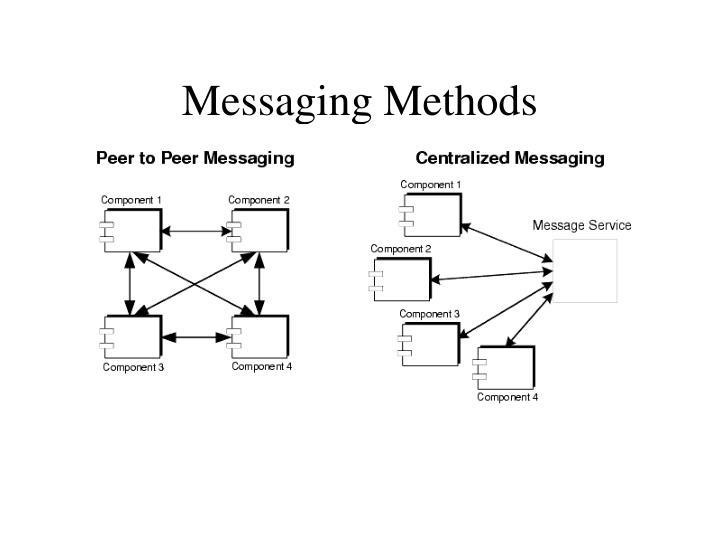Messaging Methods