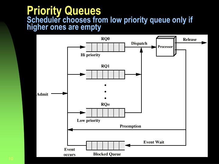 Priority Queues