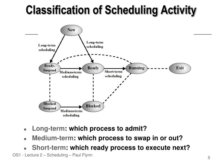 Classification of Scheduling Activity