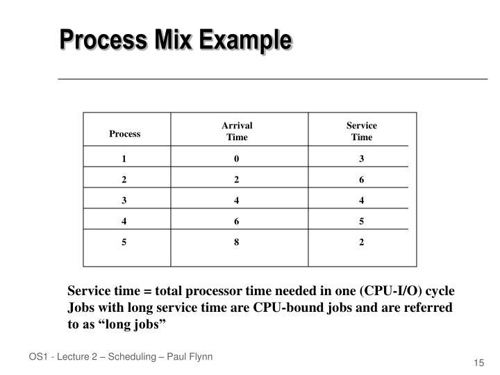 Process Mix Example