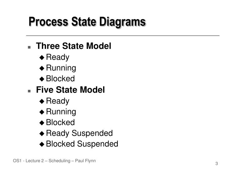Process State Diagrams