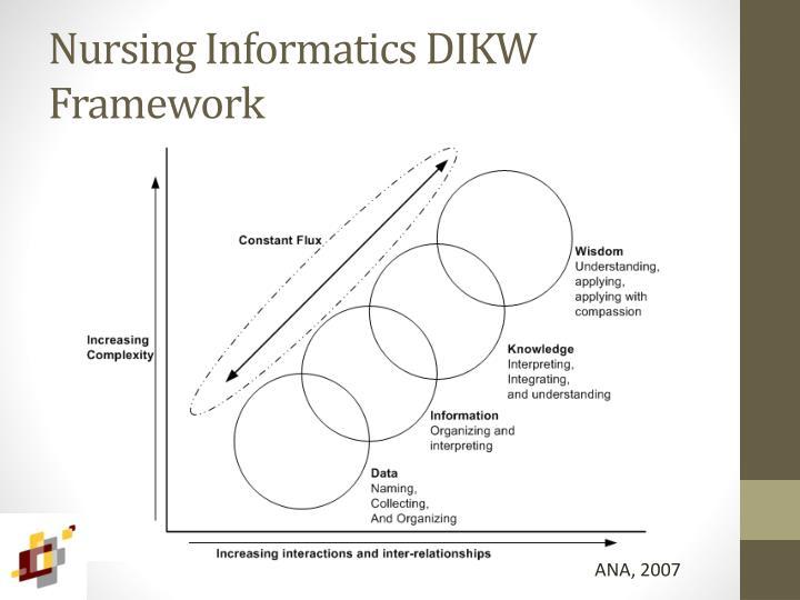 Nursing Informatics DIKW Framework