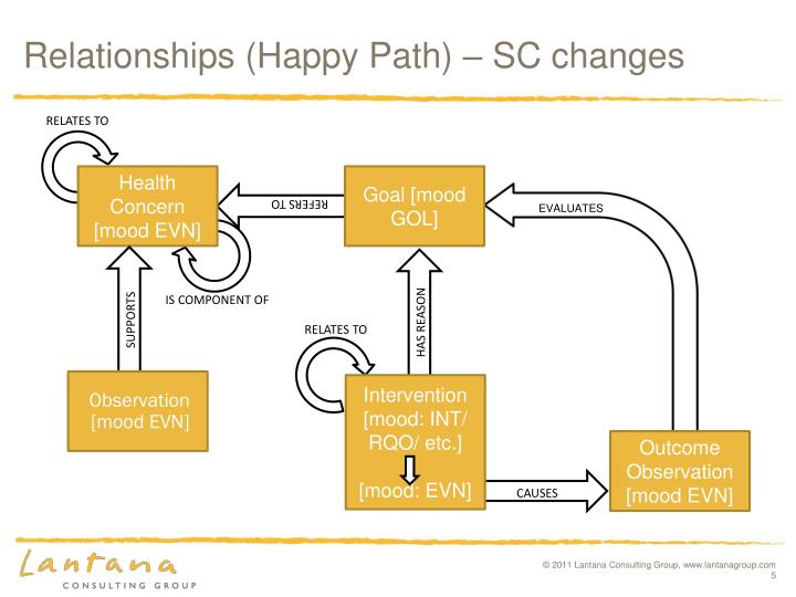 Relationships (Happy Path) – SC changes