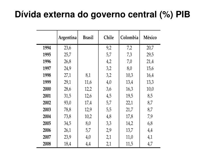 Dívida externa do governo central (%) PIB